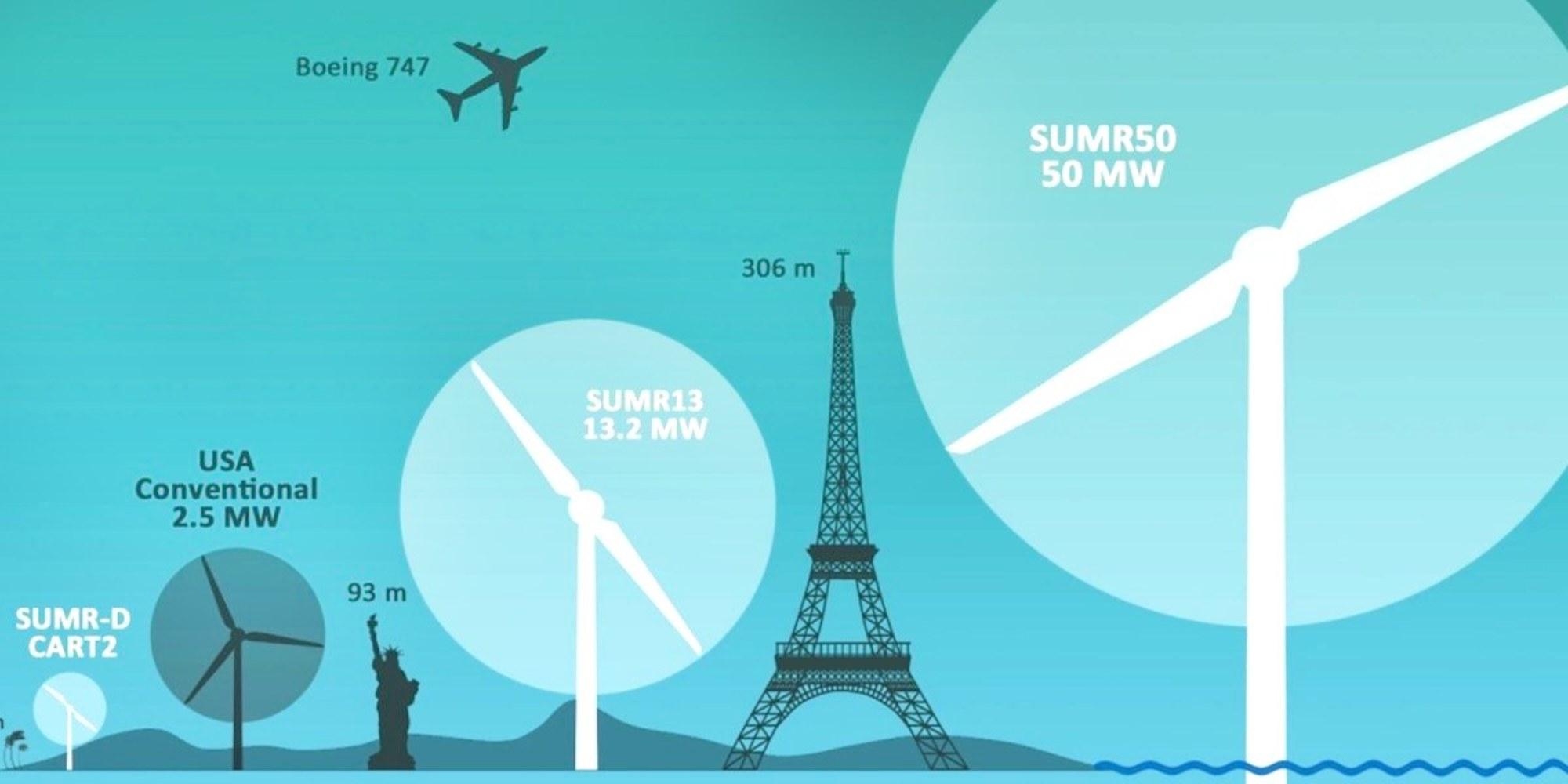 most powerful wind turbine